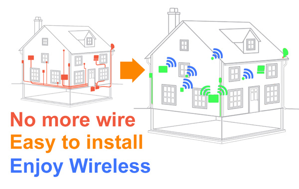 feature no cabling wireless free homesecured