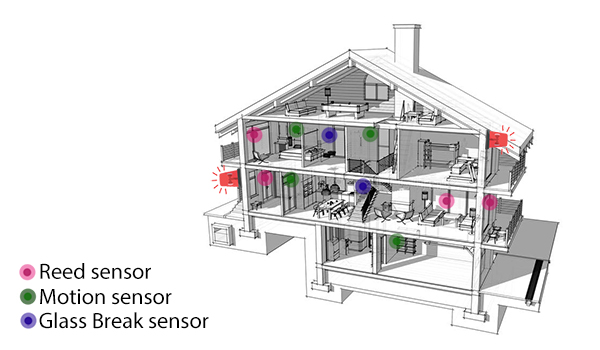 HomeSecured home secured alarm system section house